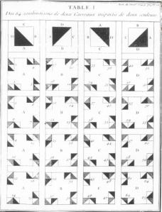 Truchet's chart