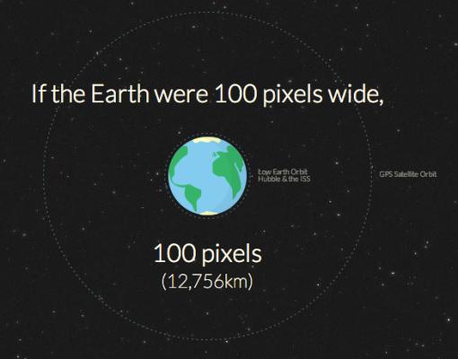 How Far is Mars?
